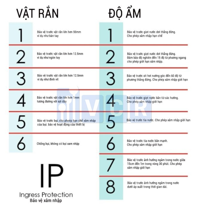 IP đèn